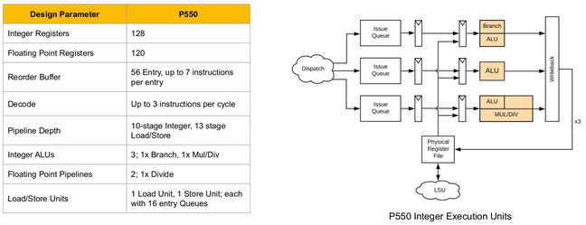 A basic pipeline diagram of the SiFive P550 CPU core