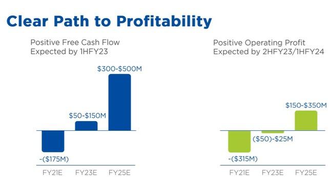 Nutanix profitability plan investor day 2021