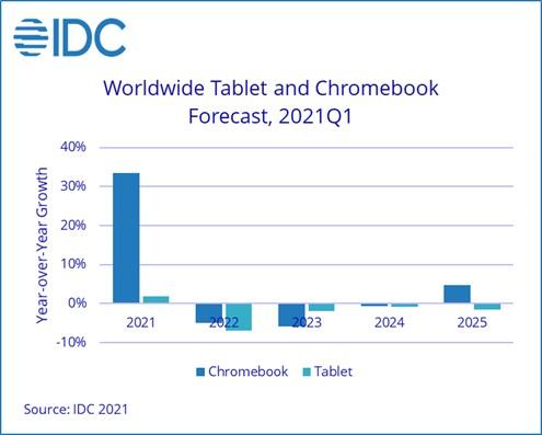 IDC Worldwide Quarterly Personal Computing Device Tracker June 2021