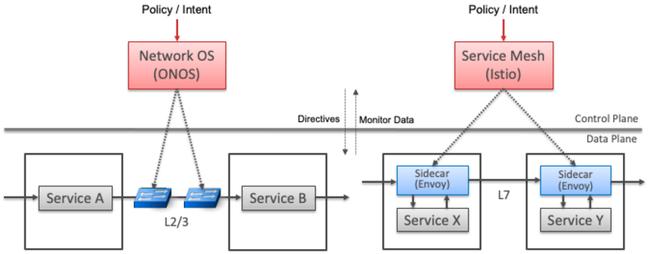 A diagram showing service mesh interoperability