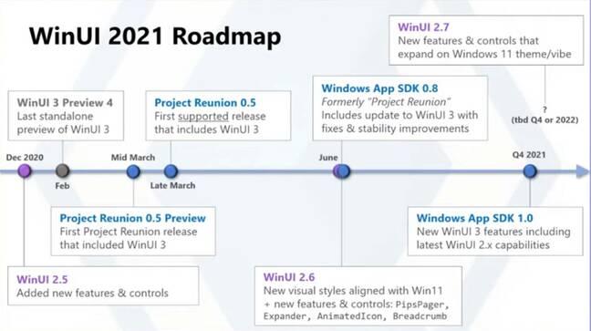 The latest 2021 WinUI roadmap: UWP gets WinUI 2.x, not WinUI 3