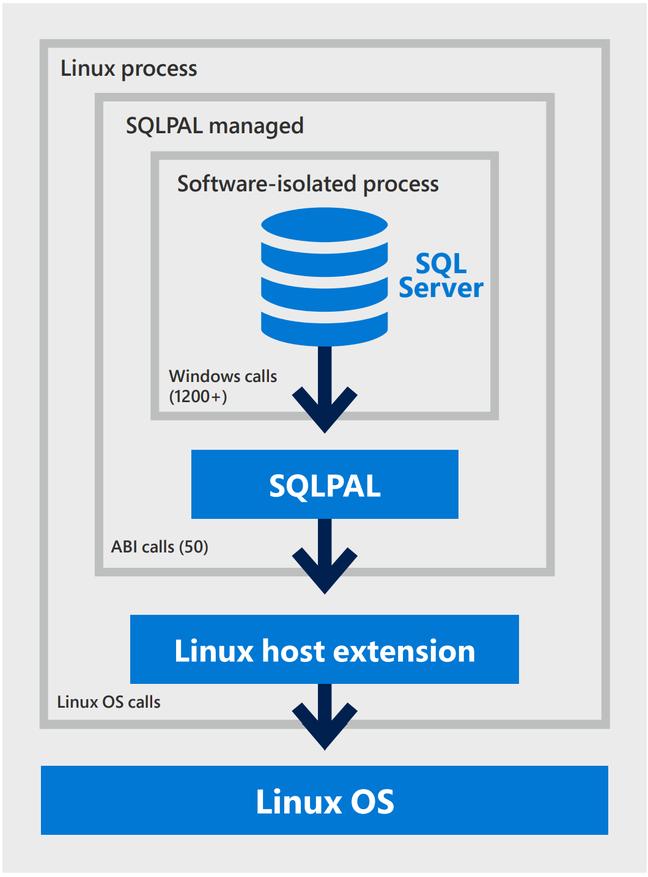 SQL Server on Linux uses a Platform Abstraction Layer