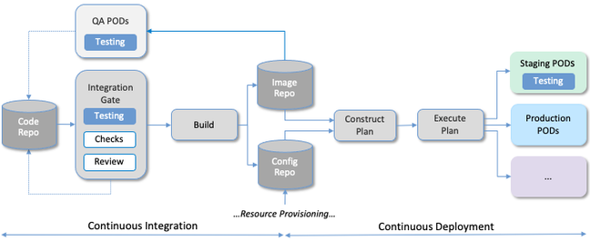 A diagram of a typical CI/CD pipeline