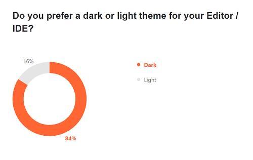 Dark all the way: 84% prefer a dark theme for IDE