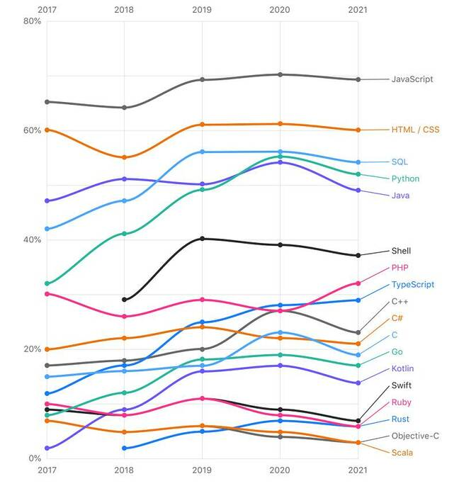Language trends over 5 years