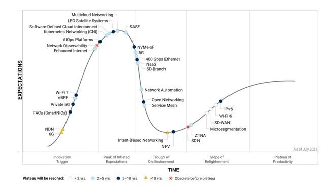 Gartner Hype Cycle for Enterprise Networking 2021