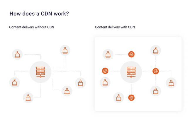 cdn-content-delivery
