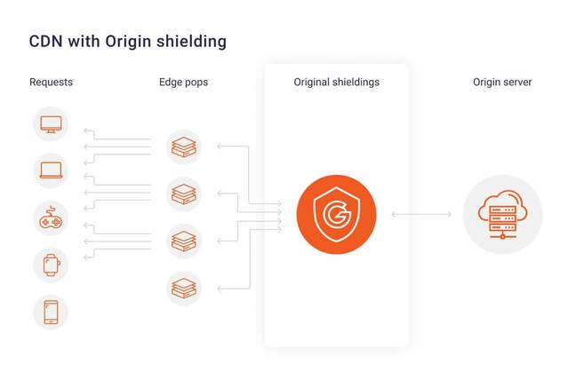 cdn-origin-shielding