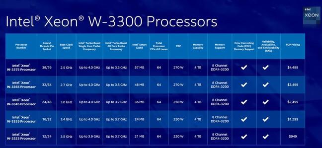 Intel's W-3300 Workstation Xeon range