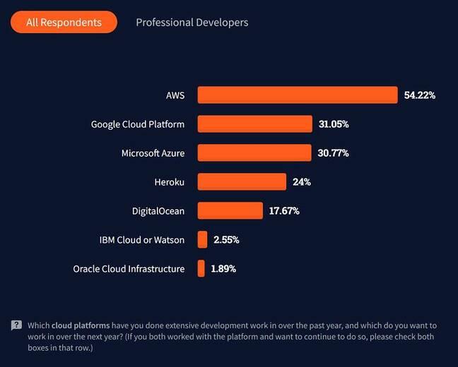 Google Cloud edged ahead of Azure for developer usage, despite its smaller market share
