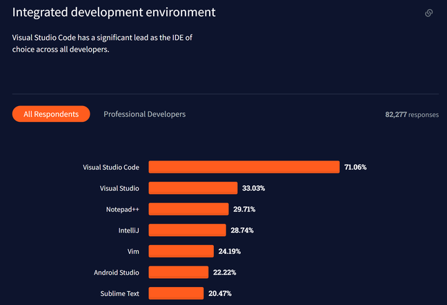 Visual Studio Code has a huge lead in IDE usage, and Visual Studio is second