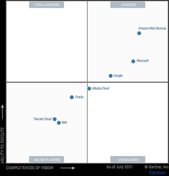 Gartner Magic Quadrant for public cloud