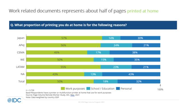 IDC printing survey