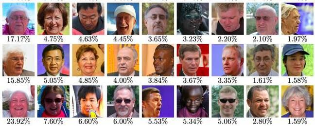 代表 LFW 数据集 40% 的九个主面。请注意,年轻、女性或肤色较深的人的分数如何较低。取自论文的图 5。