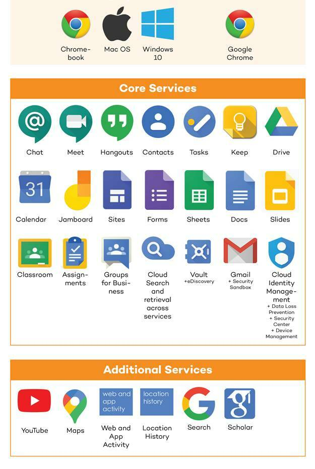 Core versus Additional services in Google's offering to education