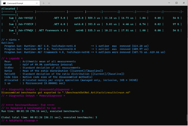 In this example, .NET 6.0 is around 25% faster than older versions, but generates slightly larger code