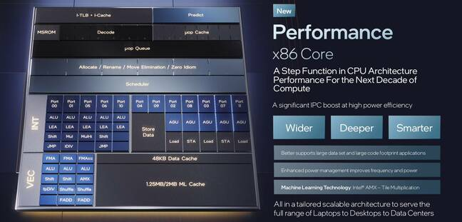 Overview of the Intel P core