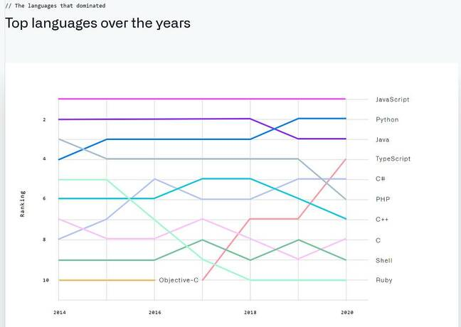 GitHub statistics point to JavaScript rather than Python as the most used language