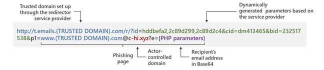 Example of phishing URL, from Microsoft