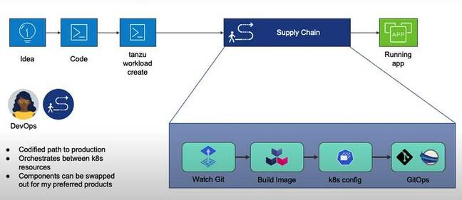 Tanzu Application Platform aims to control the software supply chain to ensure security as well as simplifying deployment