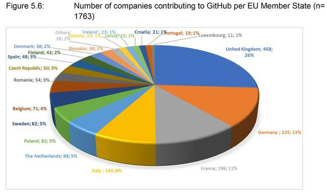 UK companies contribute more to open source than other European countries, according to GitHub contributions