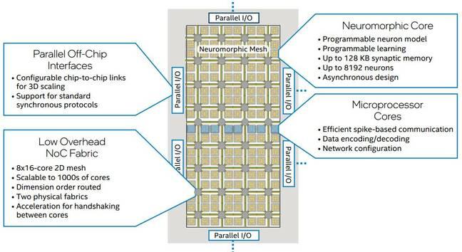 Arquitectura Loihi 2 de Intel