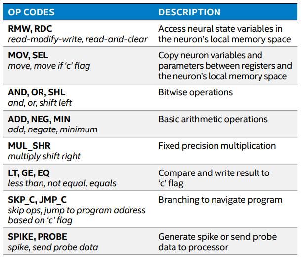 Aspectos destacados de Intel Loihi 2 ISA