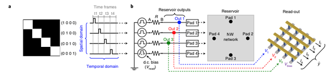   Fully memristive RC implementation and spatio-temporal evolution of the NW network reservoir state.