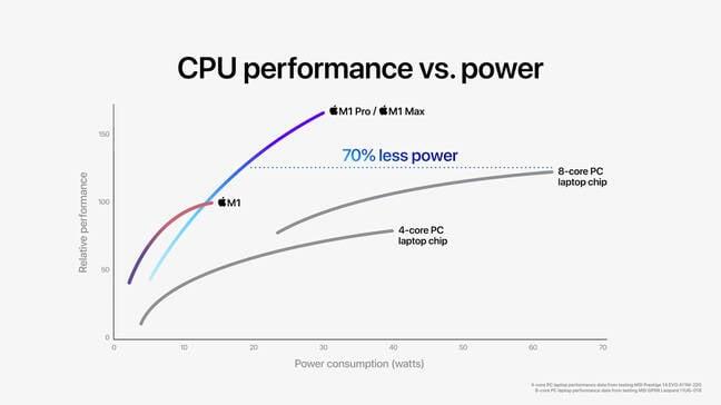 Apple M1 Pro/Mac performance chart