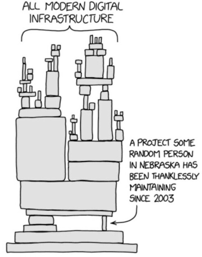 XKCD cartoon on software dependencies. Used with permission